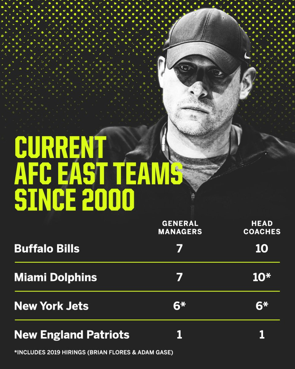 With the Dolphins and Jets changing GMs and HCs this off-season, here's a look at how much turnover there has been in the AFC East since Bill Belichick took over in New England in 2000. Advantage, Patriots.