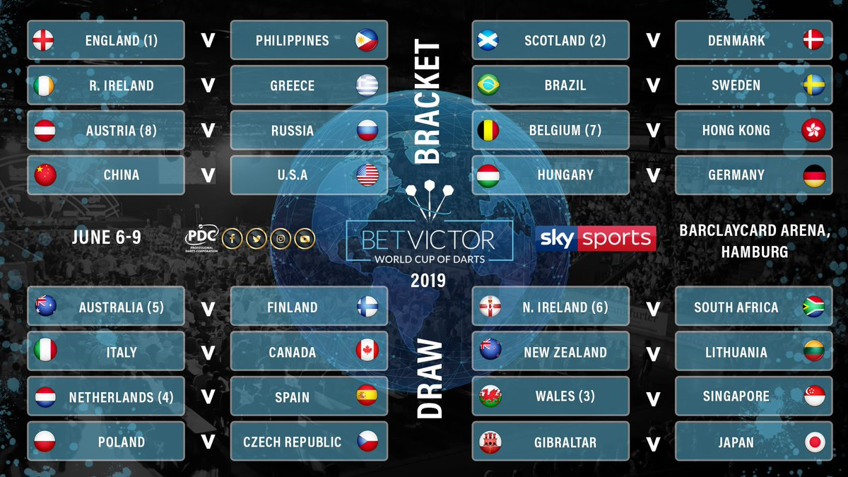 WORLD CUP OF DARTS!  Here's the confirmed draw and bracket for the 2019 @BetVictor World Cup of Darts  ➡️ https://www.pdc.tv/news/2019/05/16/2019-betvictor-world-cup-darts-draw … 🎟 https://www.pdc-europe.tv/tickets/