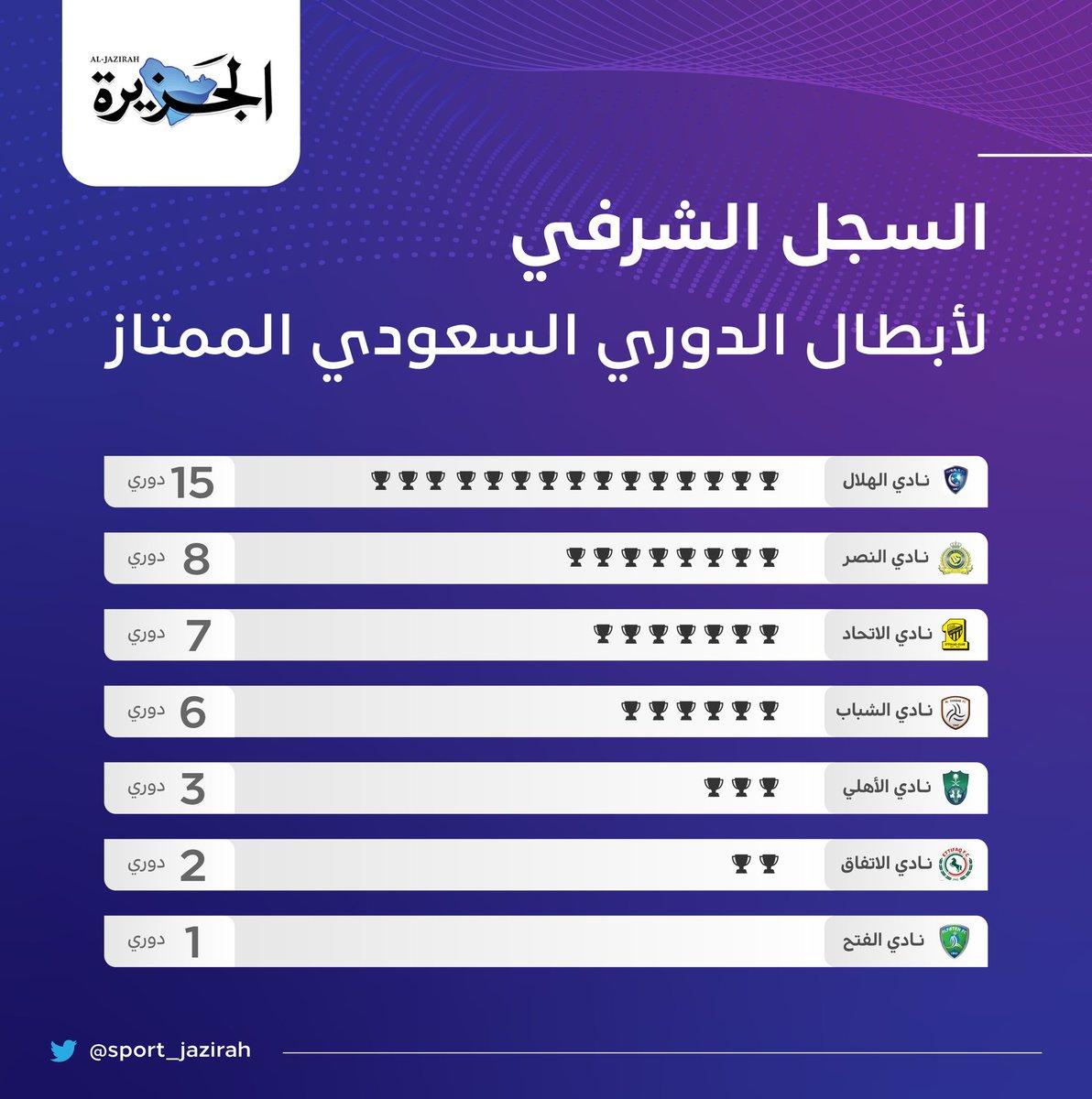 رياضة الجزيرة No Twitter النصر ينفرد بوصافة ترتيب أبطال الدوري السعودي برصيد 8 بطولات خلف الهلال الذي توج باللقب 15 مرة Adaladwani