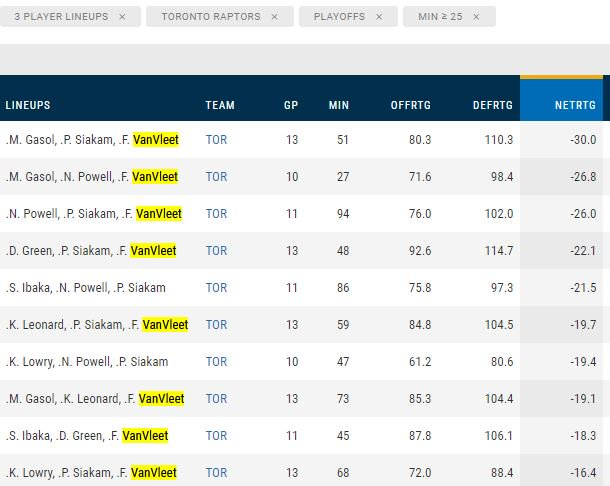 @WolstatSun Worrying for Nurse to stick with the failing playoff lineup  @nbastats shows bench (FVV, Powell, Ibaka) dominates the Top 10 worst Net Rating for 3-player lineup  VanVleet shows up in 8 out the worst 10 Why are coaches not seeing it? 🤨Hope it's not late https://t.co/COSfHt3v8x
