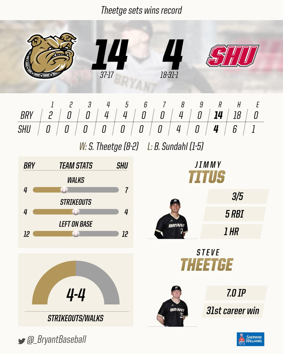 RECAP | Here's the @sherwinwilliams Game Summary and recap all in one!  http://bit.ly/2JIJwec  #TCD