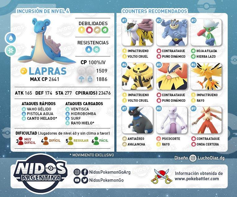 Imagen de mejores rivales para combatir a Lapras en Pokémon GO hecho por Nidos Pokémon GO Argentina