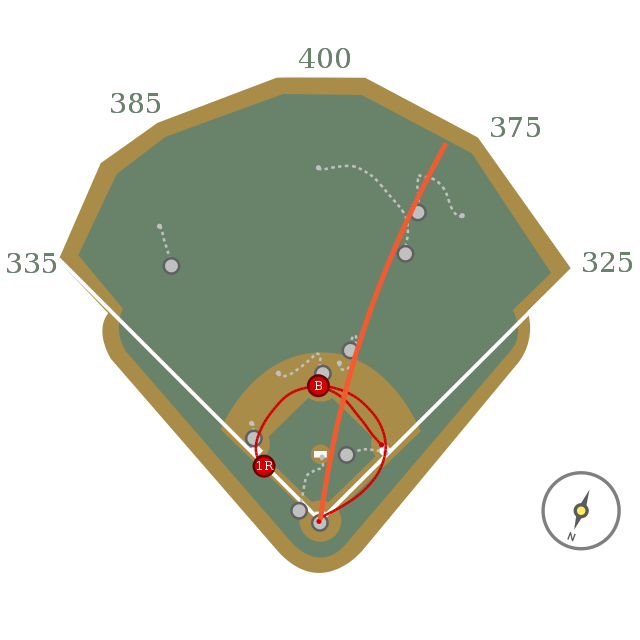 Austin Riley (2) off RHP Adam Wainwright (11) - 107.0 mph, 21 degrees (399 ft Double) 90.4 mph Four-Seamer #STLCards @ #Braves (B2)<br>http://pic.twitter.com/0B2gKBSLrL
