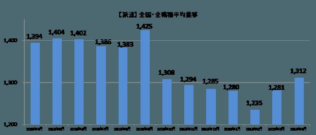 主婦に特化した求人サイト『しゅふJOBパート』は、掲載された求人情報の時給データから算出した『平均時給』の2019年4月分を集計。パート・アルバイトの全国・全職種平均時給は1,030円。前月比-7円。前年同月比+18円。派遣の全国・全職種平均時給は1,312円。前月比+31円。前年同月比-82円に。