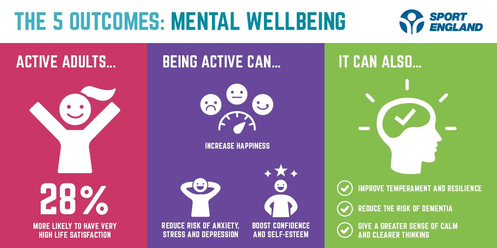 As #MentalHealthAwarenessWeek comes to an end, a reminder that mental health never ends. Everyone has it and being active can have a brilliantly positive effect on it.