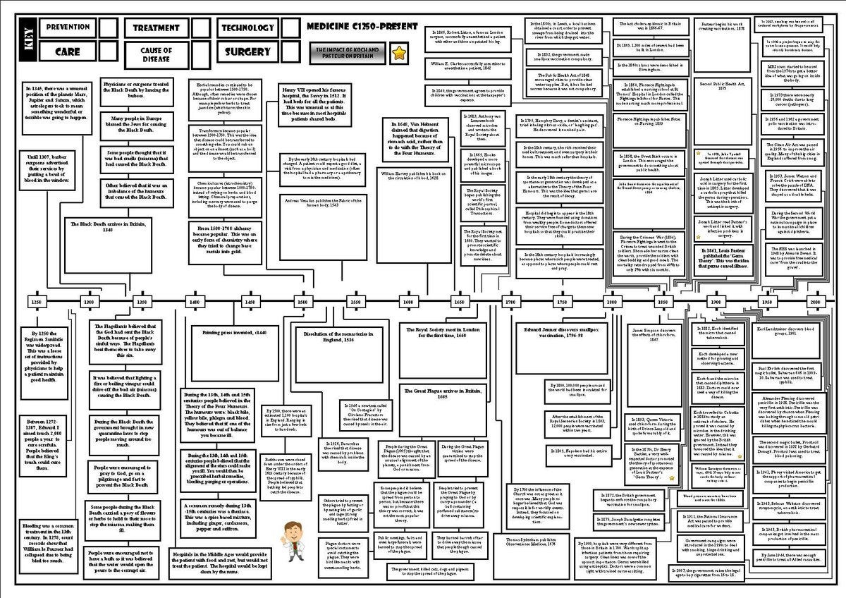 Year 11, don't underestimate the power of the timeline!!  Make sure you fill in the empty boxes and colour co-ordinate the events with the themes #Year11Revision #historyteacher