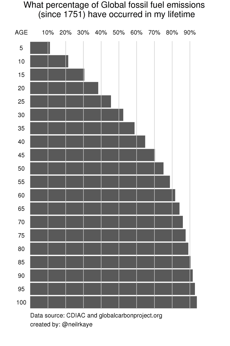 What percentage of all global fossil fuel CO₂ emissions since 1751 have occurred in my lifetime.   If you are 15 it is more than 30% If you are 30 it is more than 50% If you are 85, it is more than 90%  #GlobalWarming #dataviz #climatechange<br>http://pic.twitter.com/PJYadcFvTH