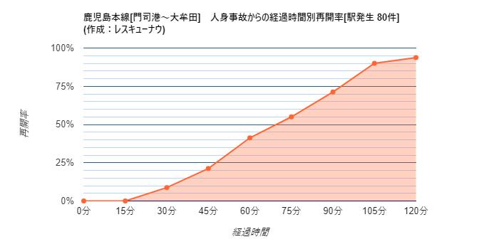 画像,【鹿児島本線[門司港~大牟田]】17:51頃、竹下駅で人身事故が発生し、一部区間で運転を見合わせています。統計から推測される再開時刻は19:02±31分です。 …