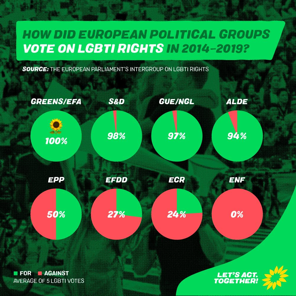 🏳️🌈 Today is International Day Against Homophobia, Transphobia, Biphobia and Intersexphobia 💯 Were proud of our 100% voting record for LGBTI rights in the EU Parliament and promise to keep fighting all forms of discrimination and violence in the 2019-2024 mandate #IDAHOBIT