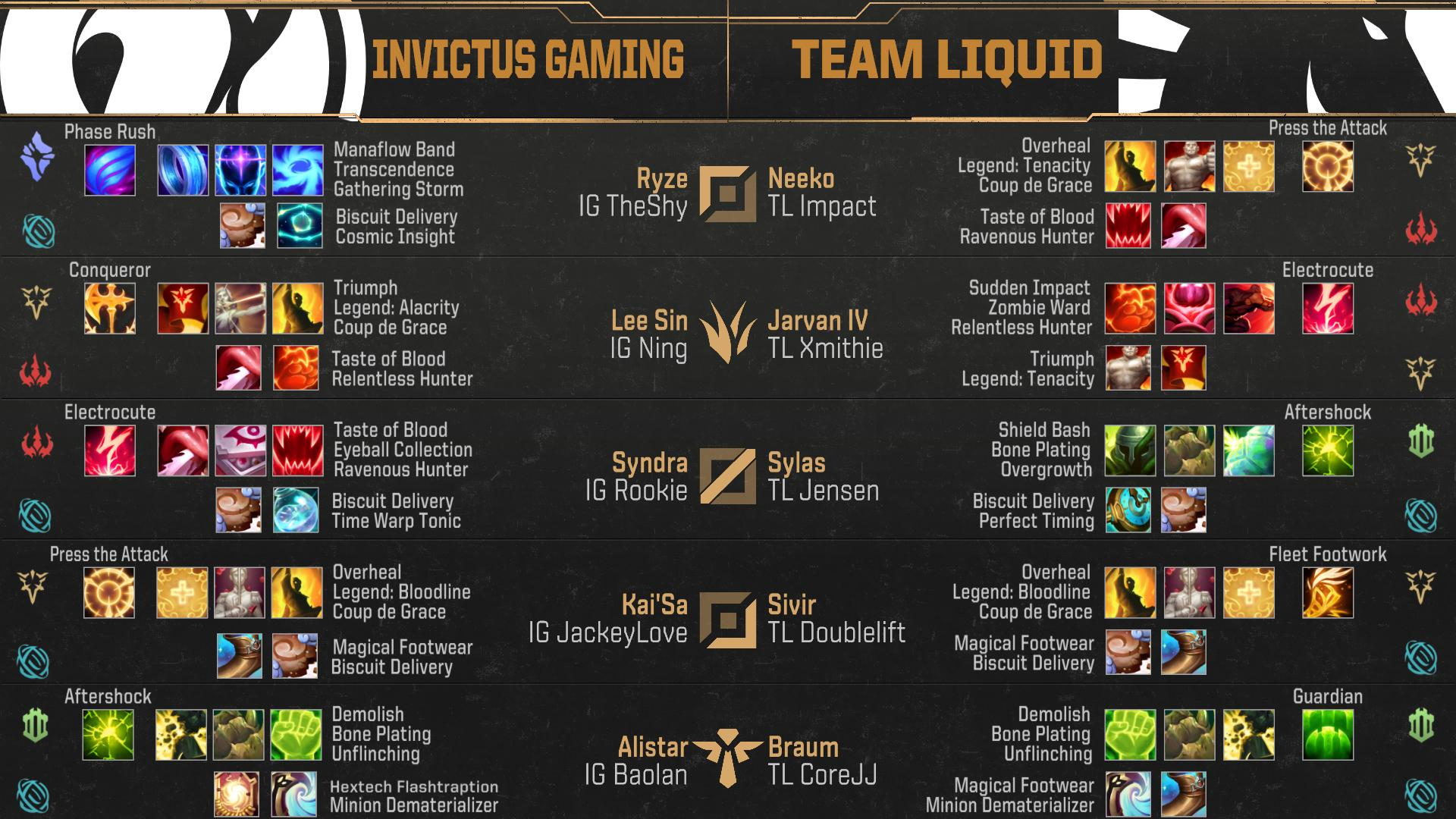D6wvY04UEAAQMue?format=jpg&name=large - Invictus Gaming vs. Team Liquid / MSI 2019 - Semi-Final / Post-Match Discussion