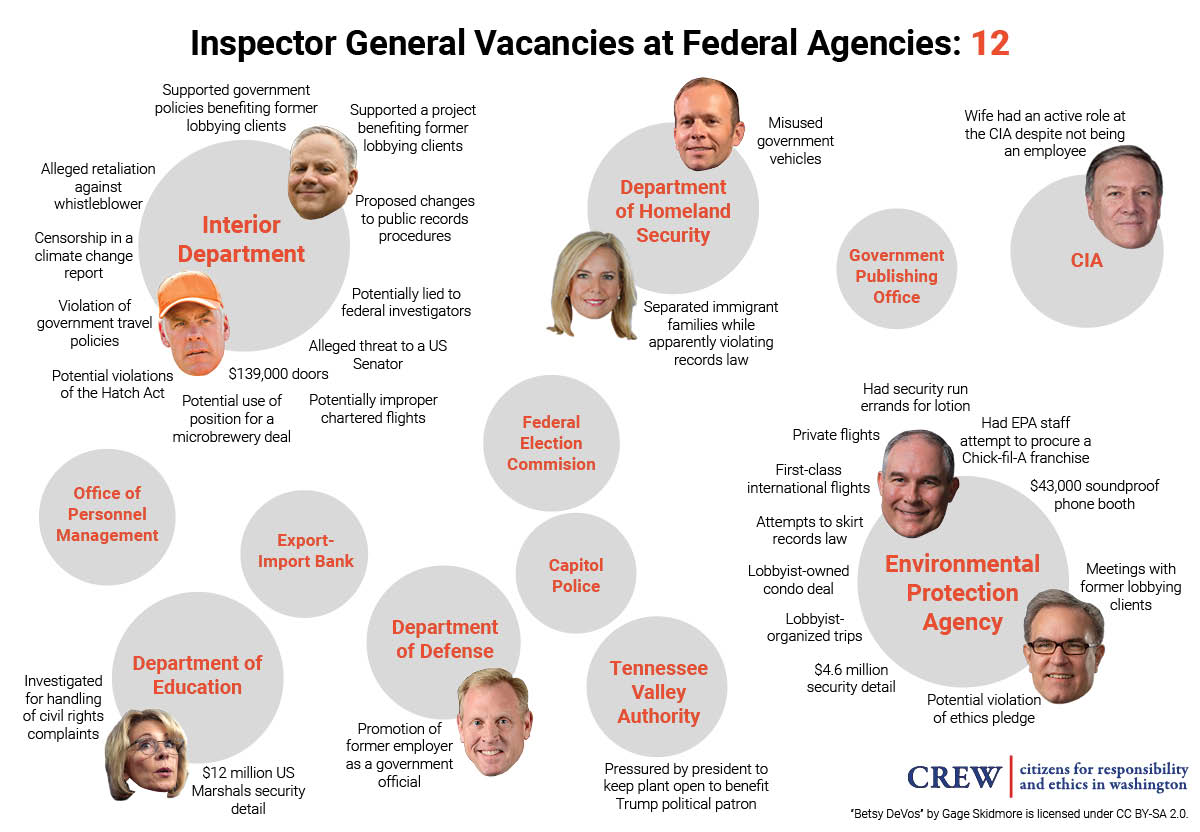 Inspectors General investigate government ethics issue. Under Trump, 12 IG positions remain vacant.