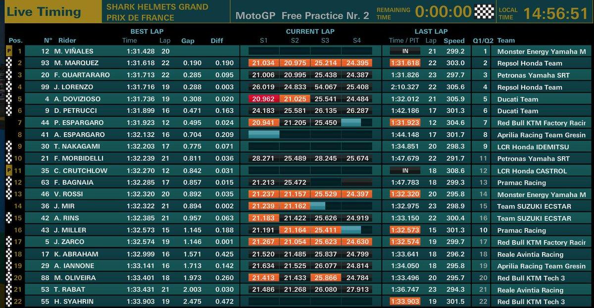 prove libere GP Francia