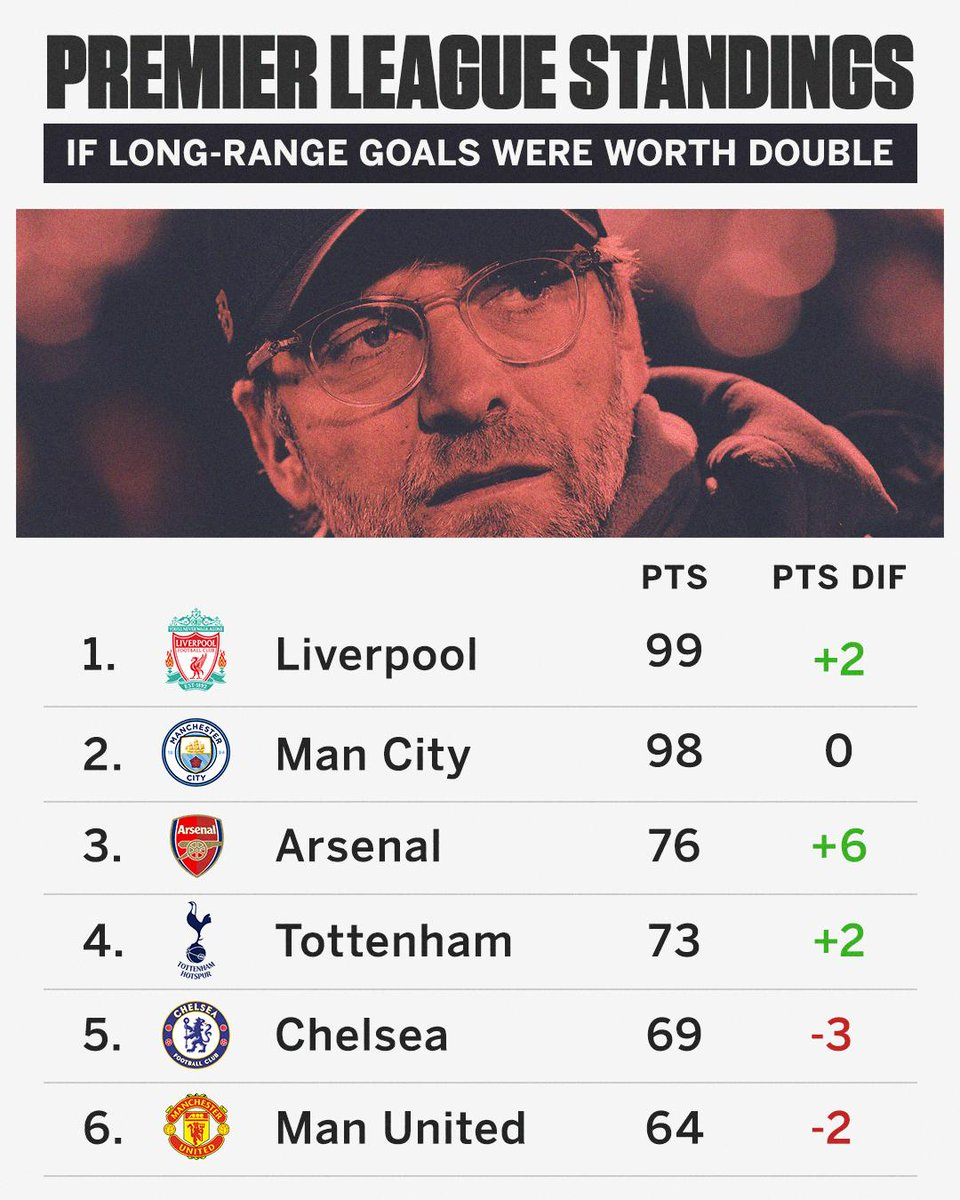 Liverpool would have beaten Man City to the Premier League title if long-range goals were worth double.
