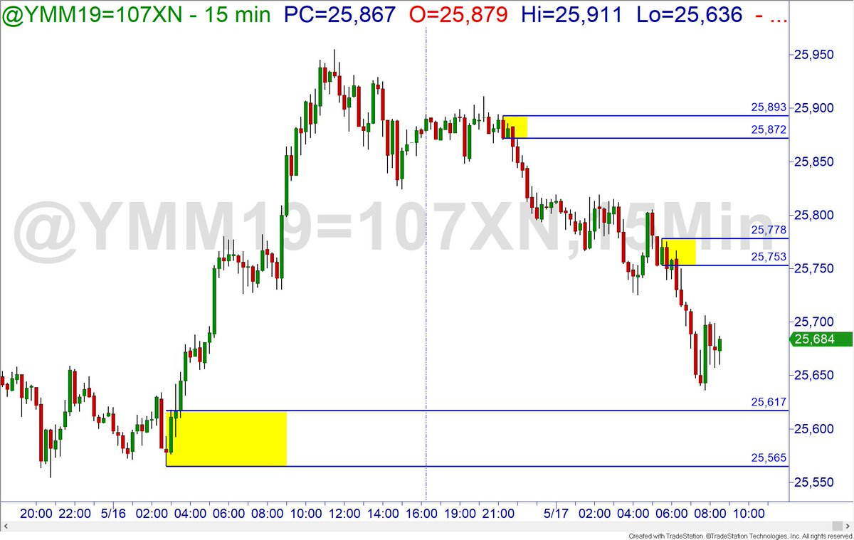 Dow futures also gapping down below yesterday&#39;s lows. <br>http://pic.twitter.com/74ZX6LoUts
