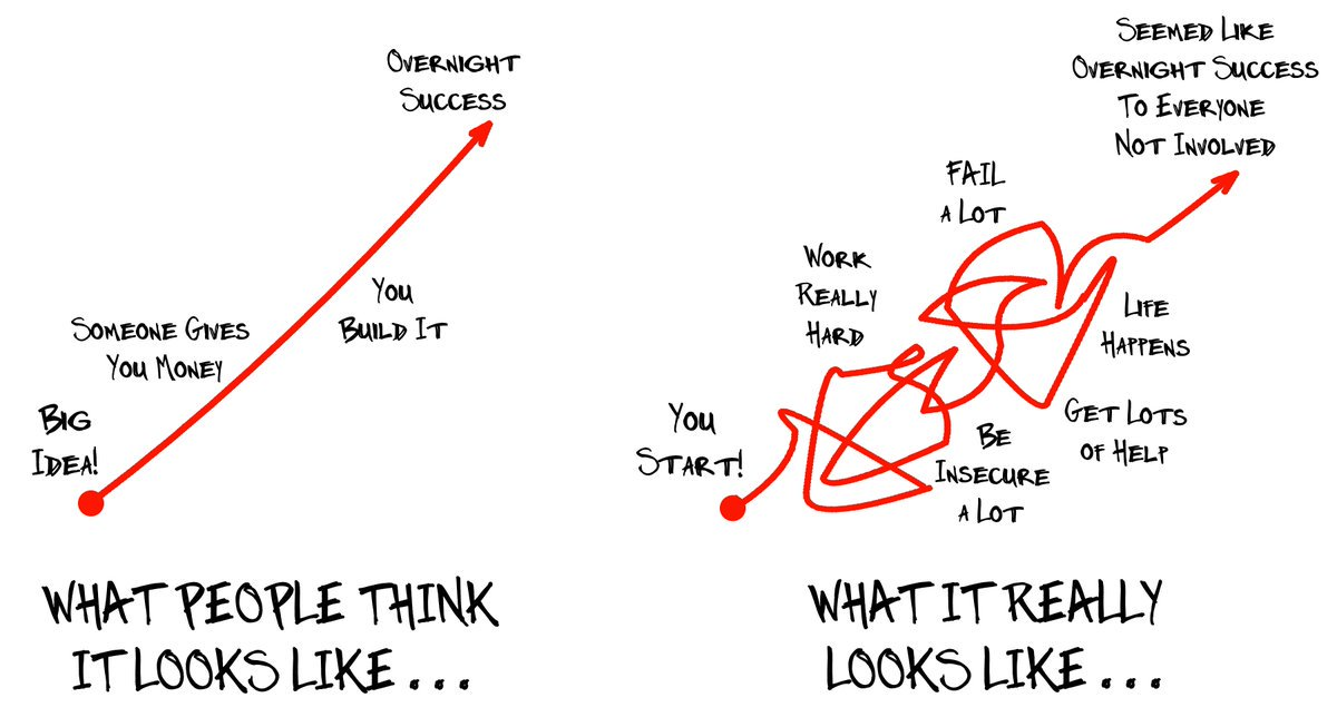 #FridayFeeling #FridayMotivation: What people think success looks like Vs. what it really looks like <br>http://pic.twitter.com/AHtjxcy1BP