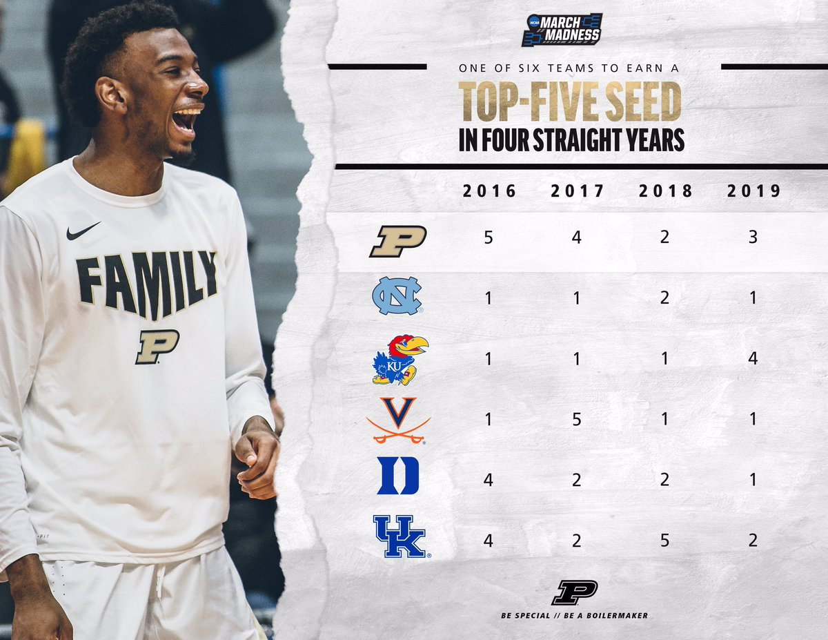 🎆 #FridayFacts   👉: #Purdue is one of six schools (North Carolina, Kansas, Virginia, Duke, Kentucky) to earn a top-5 seed in each of the last four @marchmadness tournaments.   #BoilerUp 🚂