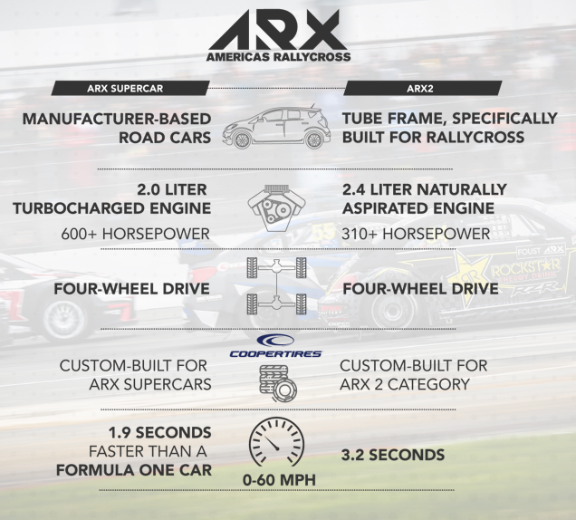 Youve heard about it, weve posted about it but, what really is ARX? Let us break it down for you! Learn about @ARXRallycross here: bit.ly/2W9NnaH