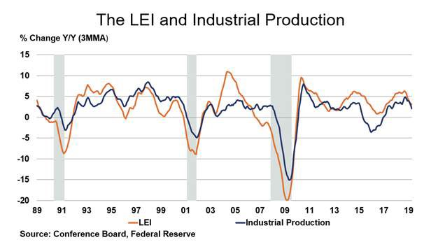 The index of Leading Economic Indicators (LEI) rose for a 3rd consecutive month in April, up by 0.2%. Mist subcomponents were positive, including stock prices, financial conditions, and consumers' outlook on the #economy. The LEI was up by 2.7% Y/Y, an easing comparison.
