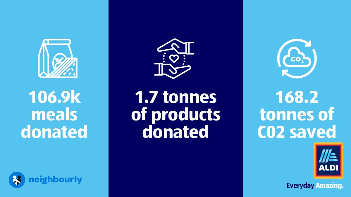 We're proud of the work we've already done to reduce food waste through our partnership with @nbrly, and we need your help to take it further  👊. Find out how you can help us distribute surplus stock and make a difference in your area: http://bit.ly/30qS1AE