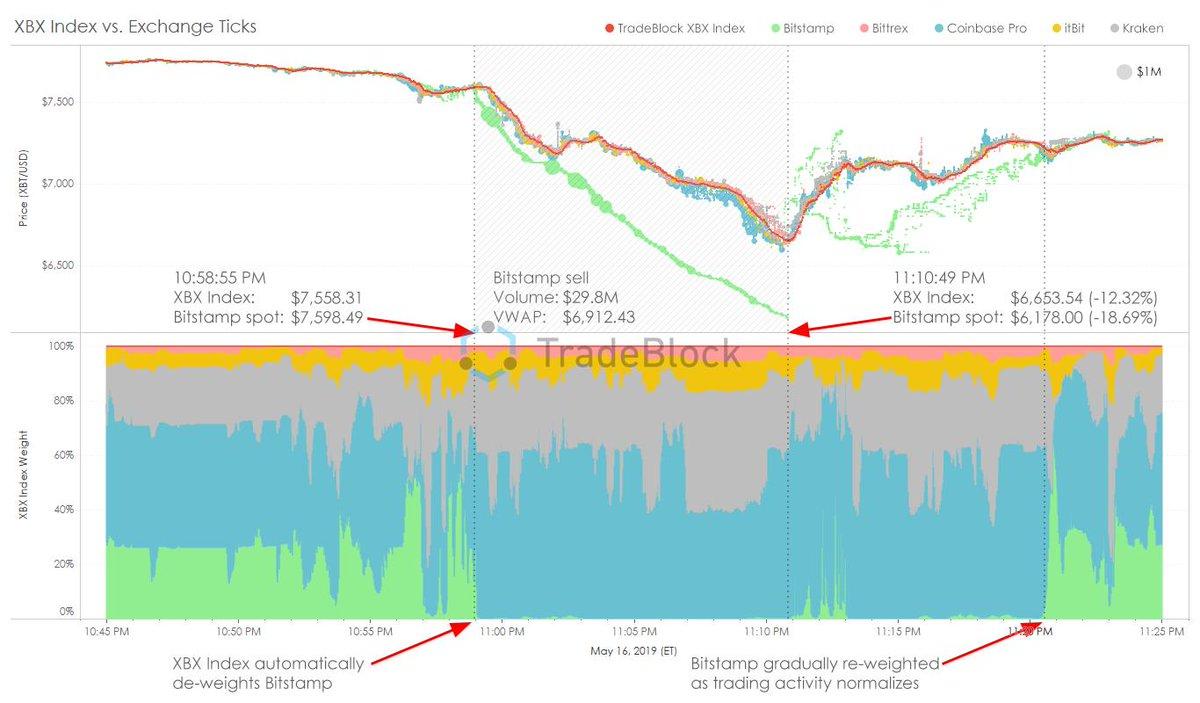 indice bitcoin tradeblock)