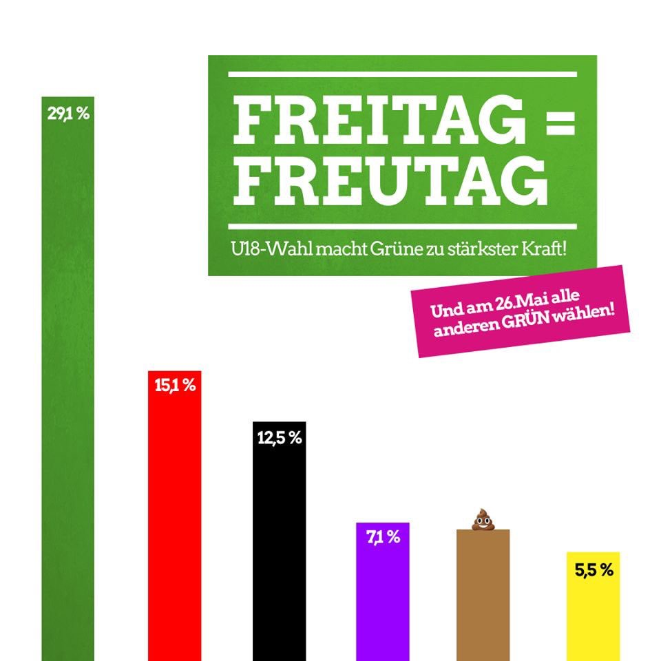 Historic! 💚😘🌈🍾✨💪🏽🇪🇺 In a groundbreaking result the Greens become the strongest party in the pre-election for Under-18-years-olds in Germany. Such a great outcome two weeks before the #EuropeanElections #U18Wahl