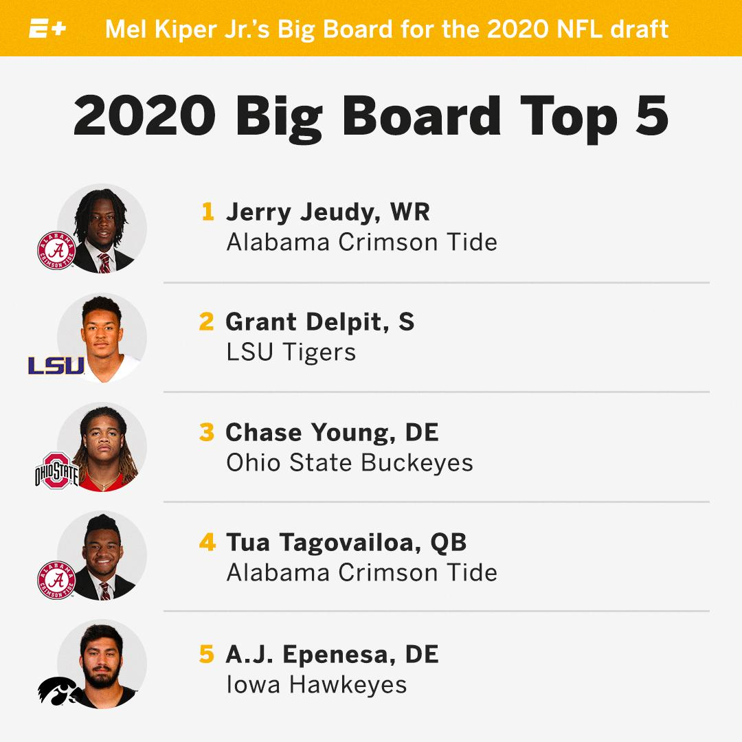 .@MelKiperESPN's first big board for the 2020 NFL draft is out and the top prospect is not Tua 👀  E+: https://es.pn/2wbi8NL