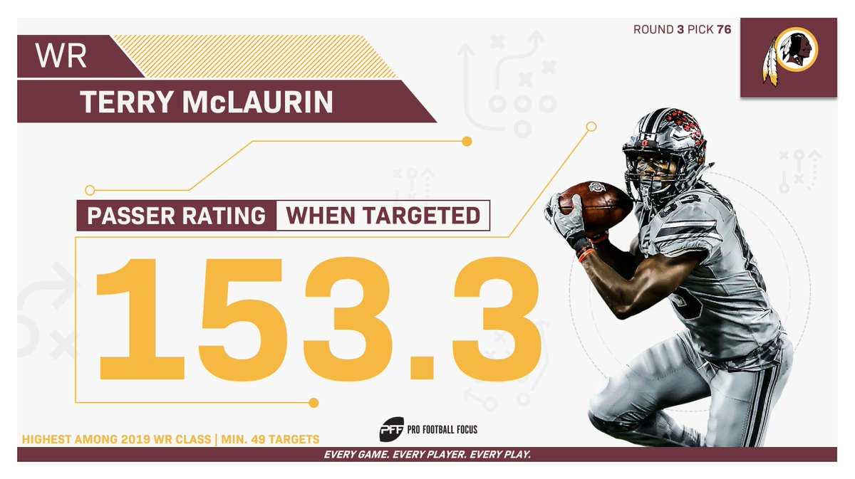 Redskins WR Terry McLaurin saw the highest passer rating when targeted among all WRs in the 2019 draft