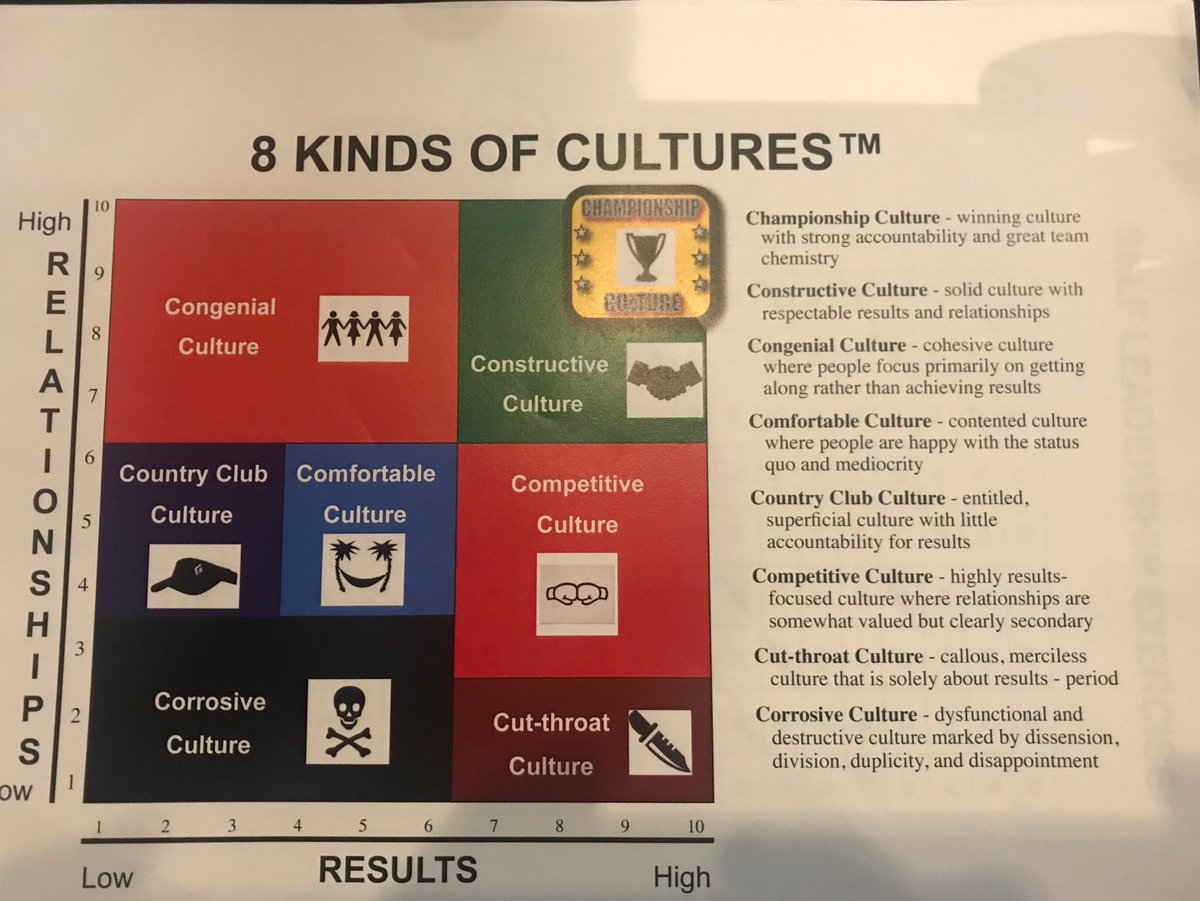 Coaches:,Awesome presentation @jrnba Youth Basketball Leadership Conference by @janssenleader. What kind of culture do you have? Do your players know what your culture stands for. #JrNBAUAConference