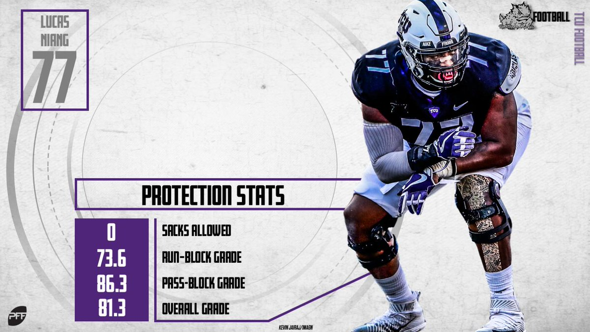 Lucas Niang didn&#39;t allow a sack in pass protection last season and finished with an EXTREMELY GOOD 86.3 pass-blocking grade. <br>http://pic.twitter.com/DkrCtowWgD