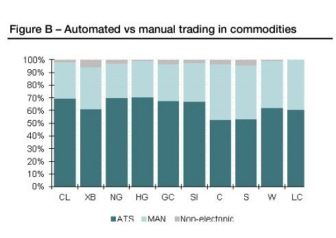 Pretty interesting >>Automated vs manual trading in #commodities (SocGen)