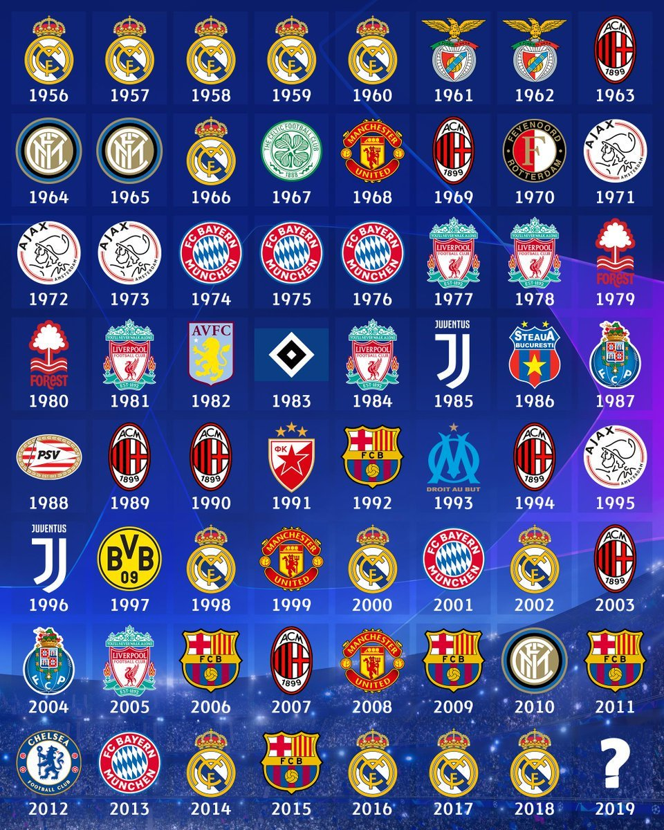 Alle Champions League Gewinner