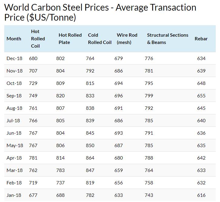 World Steel Prices (@WorldSteelPrice) | Twitter