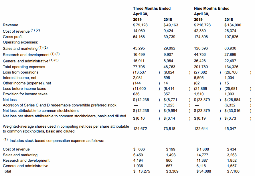 ゼット スケーラー 株価
