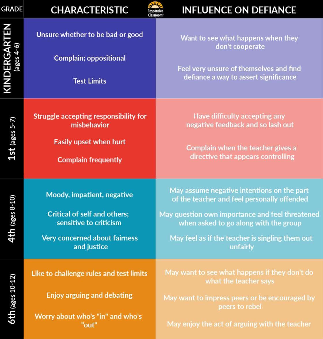 Some Child Development Characteristics Related to Defiance: