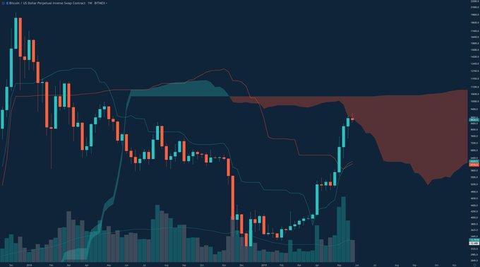 Bitcoin Starting