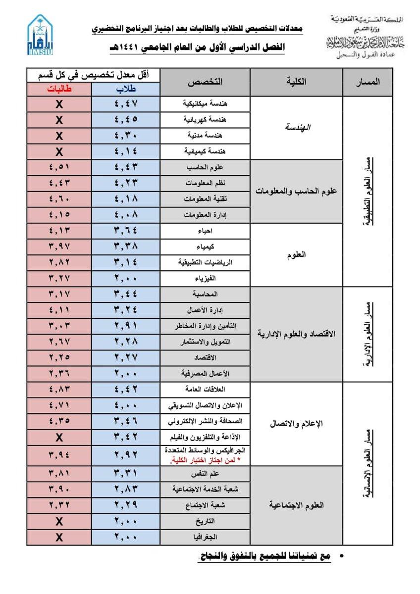 جامعة الإمام محمد بن سعود الإسلامية Sur Twitter بعد موافقة