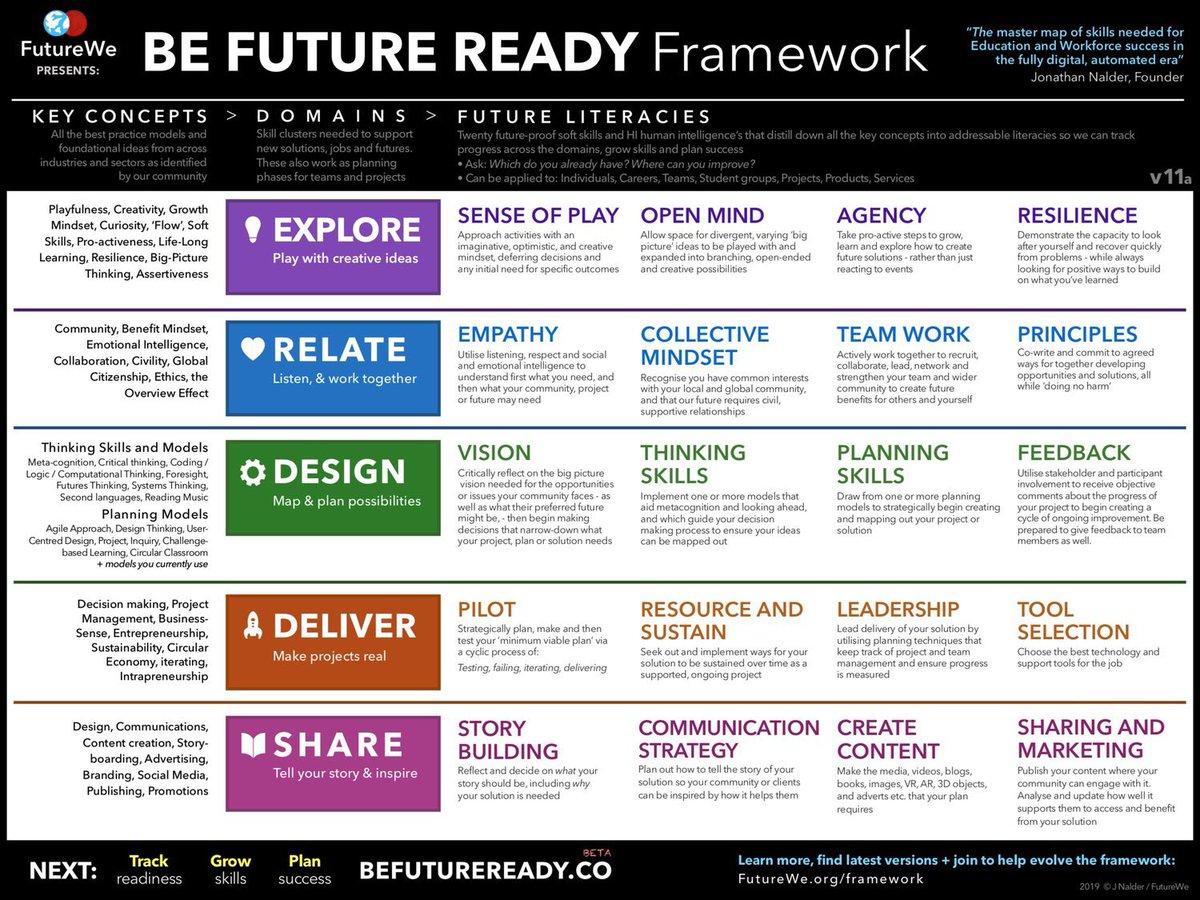 norw future ready mindset - HD1200×900