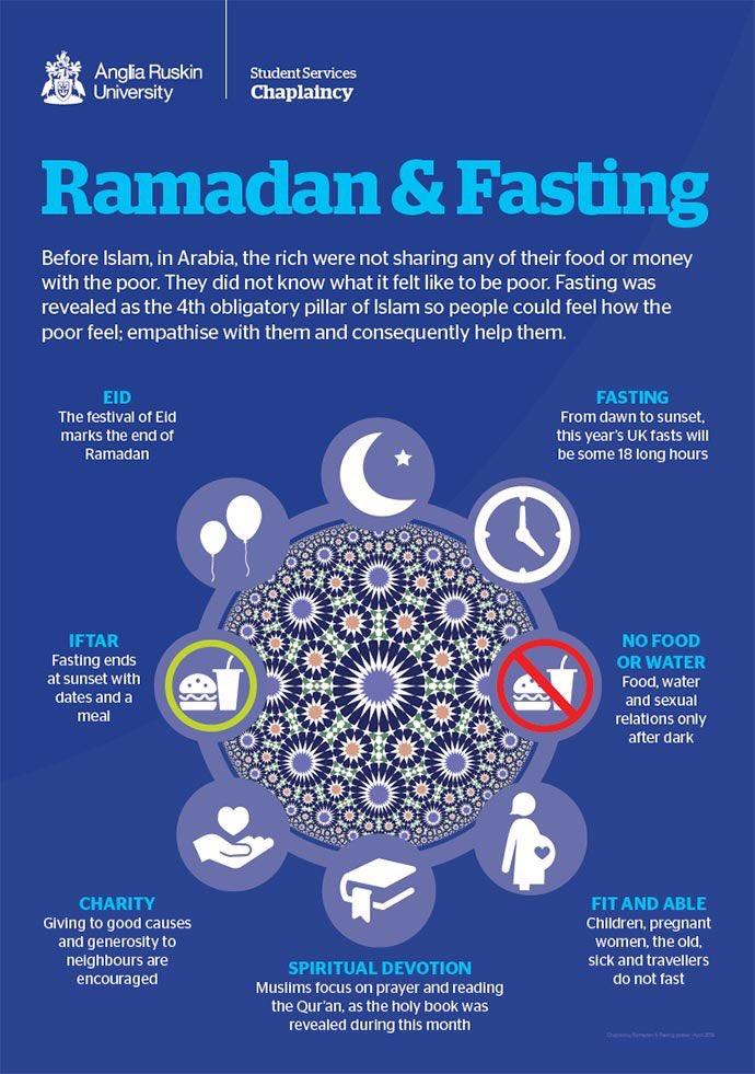 dating under ramadan gennemsnitlig datatid før de flyttes sammen