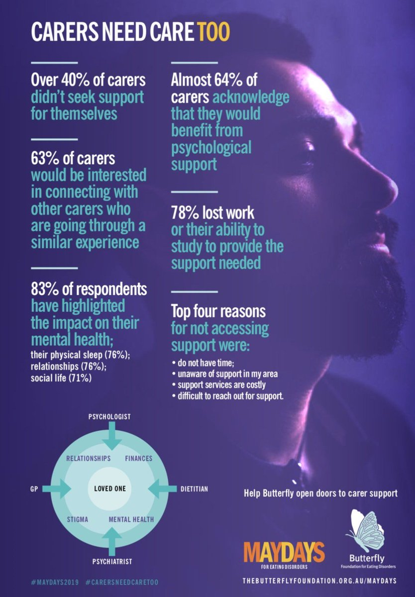 For many carers, the experience of caring has changed their lives irrevocably. Recent Australian research highlights the critical need for support for not only people with eating disorders, but for carers as well. #CarersNeedCareToo  #MAYDAYS2019  https://t.co/1ZBVJpfPn8 https://t.co/fFJSvt6LSh
