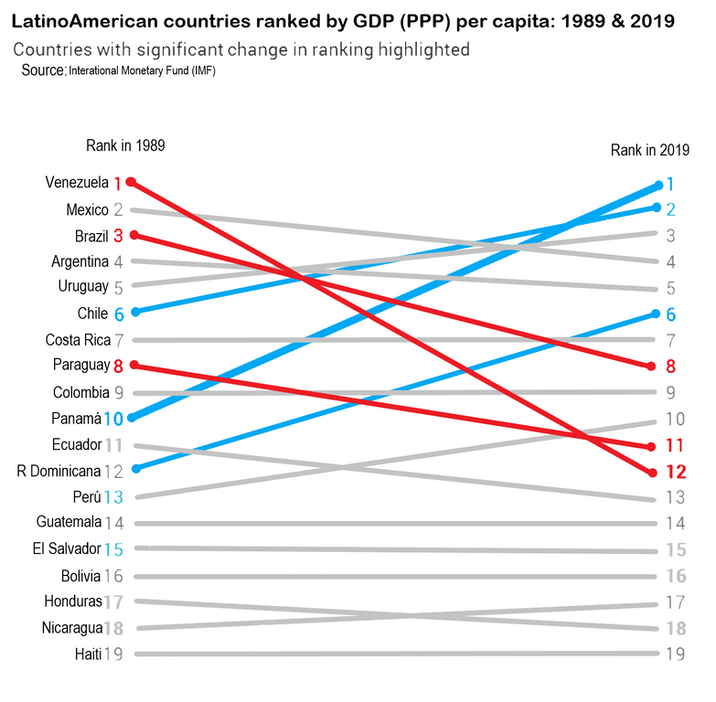 Silver Watchdog On Twitter Latinoamerican Countries Ranked By Gdp Ppp Per Capita 1989 2019