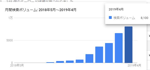 「もふもふ不動産」の月間検索ボリュームが8100になりました(^^)/ありがとうございます!ワンルームマンション投資が2400回なので、かなりのボリュームになってきました!記事や動画が増えてきて探しにくくなってきたので、「もふもふ不動産+キーワード」とかで検索してみてくださいね(^^)/