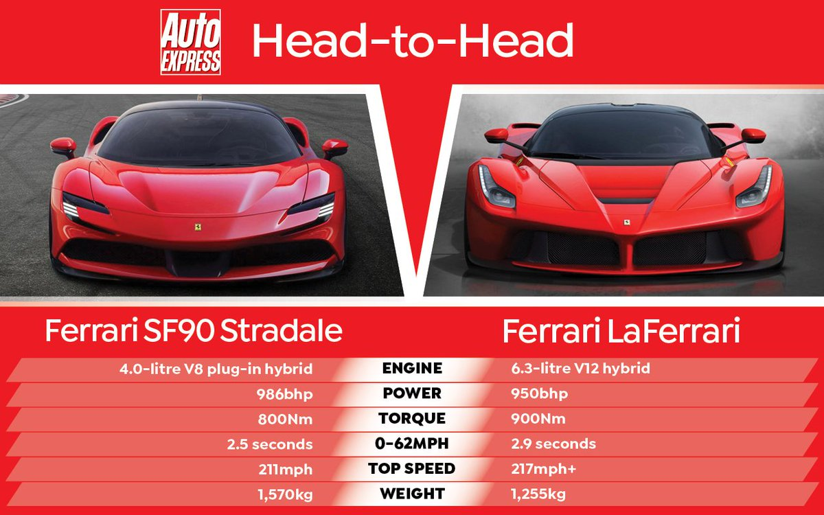 Auto Express Auf Twitter Head To Head Two Hybrid Ferraris But Which Would You Choose The Iconic 950bhp Laferrari Or The New 986bhp Sf90 Stradale Ferrari Ferrarisf90stradale Sf90stradale Https T Co Wis6wnspju Https T Co 6g7nqhgcdr