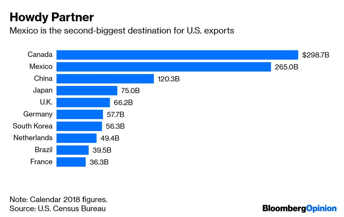 Bloomberg Opinion On Twitter From The Circular Trade In Car Parts