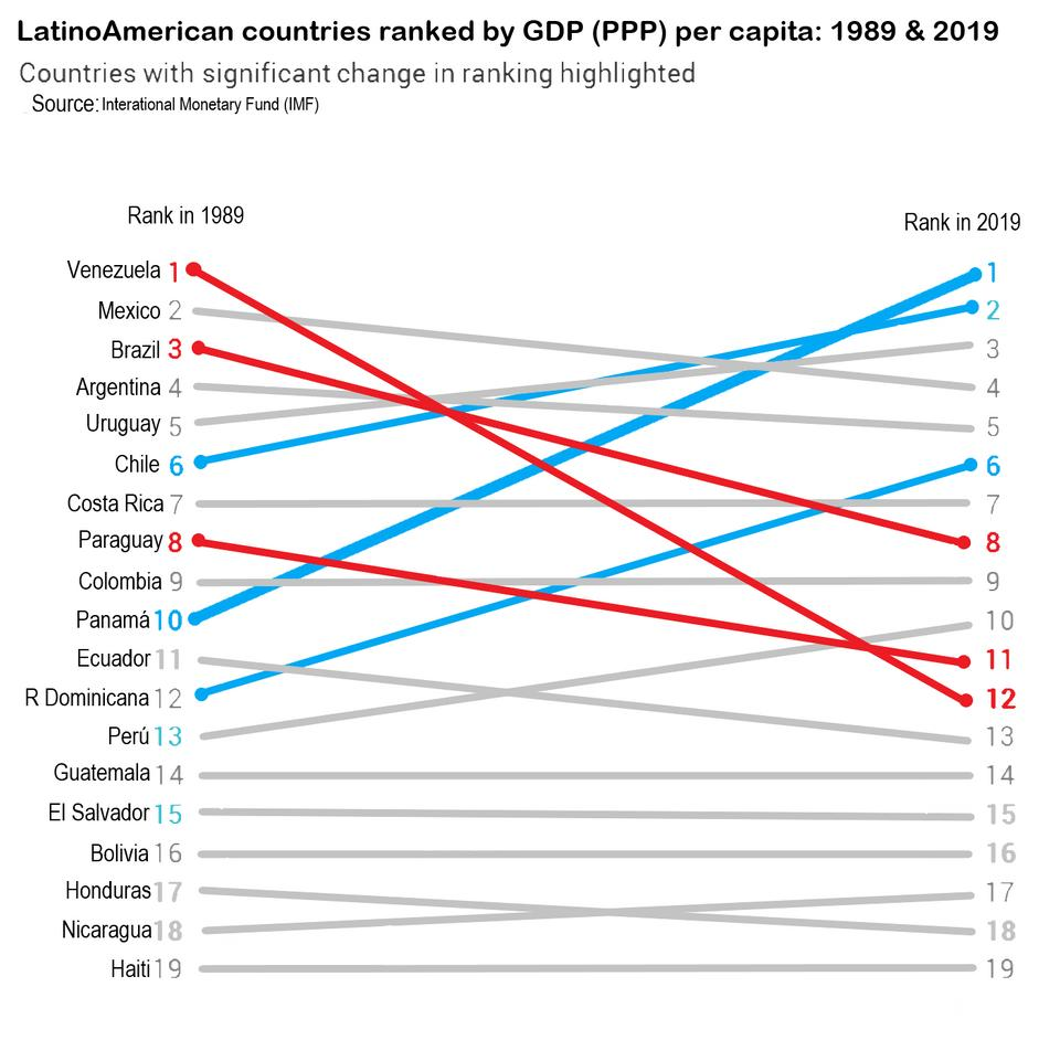 Simon Kuestenmacher On Twitter Latin American Countries Ranked By Gdp Ppp Per Capita In 1997 And 2017 Well Done Costarica And Panama Source Https T Co 4ga2lq6e5i Https T Co Qn7qneey0u