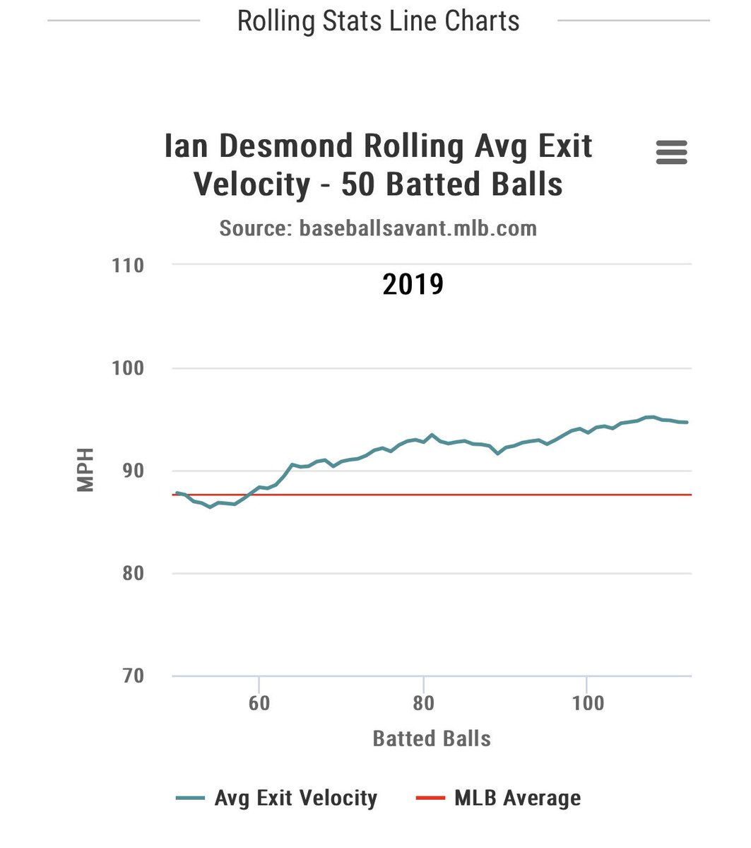 Ian Desmond in 81 plate appearances, in May: .309/.420/.588 with 148 +wRC. Now this comes with a .429 BABIP, but can we hold that against him when he's doing this? 👀 You can do worse at 1B/OF in #FantasyBaseball