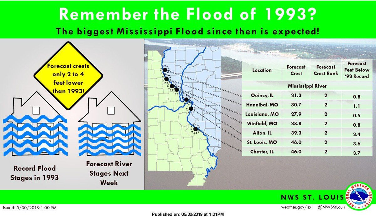 The National Weather Service is reporting many areas of Missouri along the Mississippi River are going to have close to 1993 flood levels! Be sure and monitor your local news and stay safe if you are traveling or live in an area prone to flooding. https://t.co/XsydkNB6nX