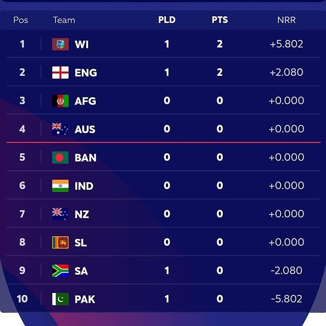 after 2 matches west indies is on top of points table of icc world cup