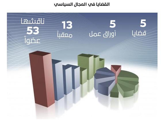 أشار #التقرير_السنوي إلى أن #ملتقى_أسبار قد ناقش خلال الدورة الماضية في المجال السياسي 5 قضايا، أُعِدَّ لها 5 أوراق عمل، وعقَّب عليها 13 عضوًا، وشارك في مناقشتها 53 عضوًارابط التقرير السنوي: https://bit.ly/2Q8K3avhttp://www.multaqaasbar.com