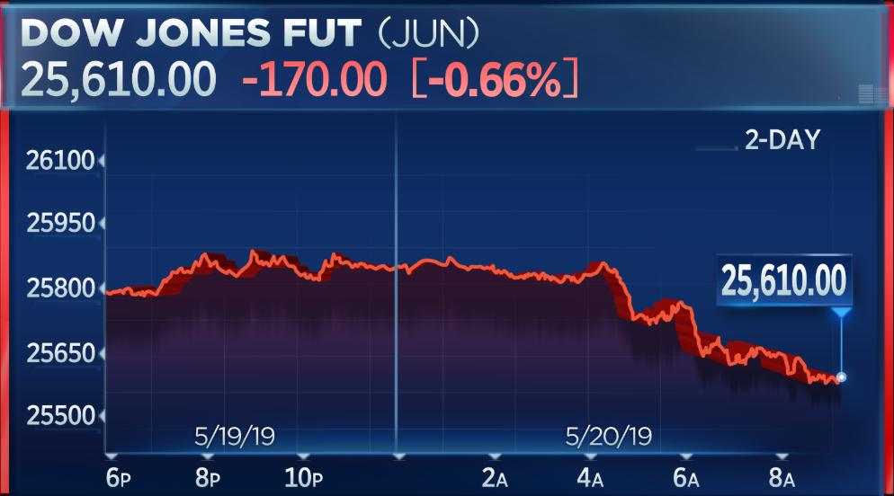 Dow futures pointing to a lower open as the fallout from a U.S. crackdown on Huawei intensifies <br>http://pic.twitter.com/WE3jqs0dTo