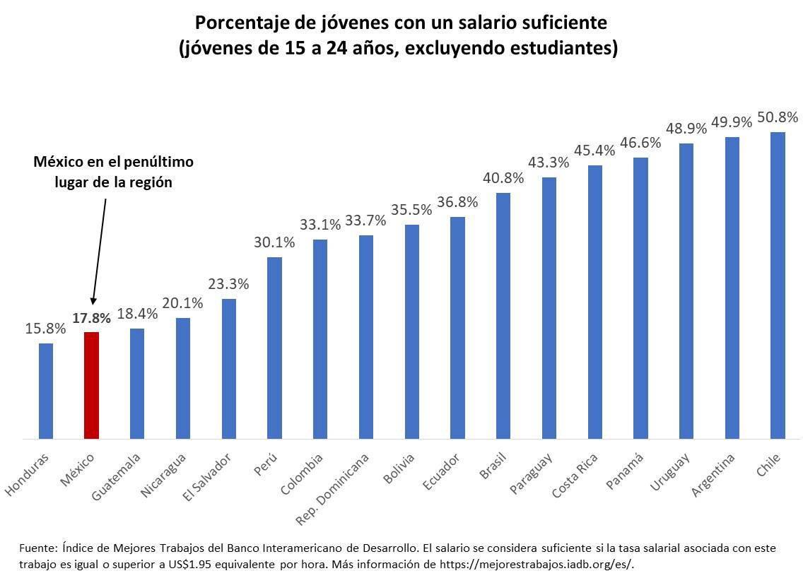 México: ¿Por qué los jóvenes de hoy no logran lo que lograban los jóvenes del pasado? @gibranrr dice que el mercado laboral no da las mismas oportunidades. La evidencia respalda su afirmación.Vean esta gráfica sobre % de jóvenes con salario suficiente.https://amp.milenio.com/opinion/gibran-ramirez-reyes/pensandolo-mejor/ninis-juventud-y-discurso-publico…